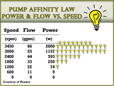 Safety and Tips Power vs Flow
